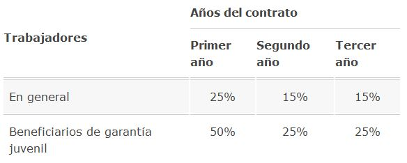 tabla-financiacion